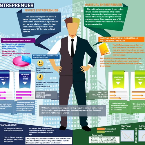 Create an infographic for research study on entrepreneurship