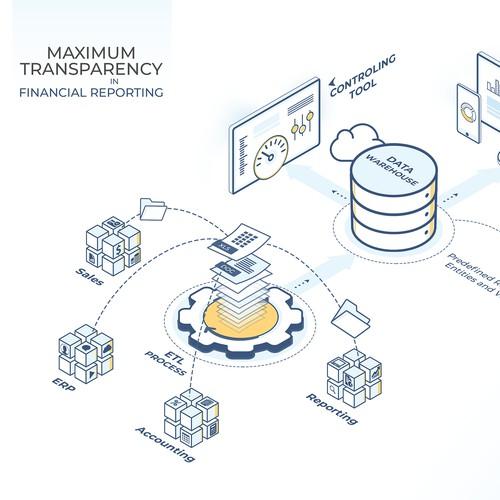 Finantial reporting
