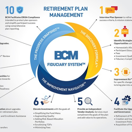 Retirement Plan Infographic