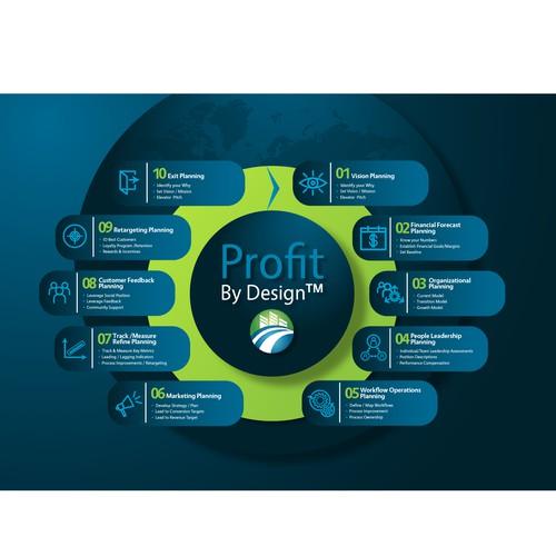 Profit by design