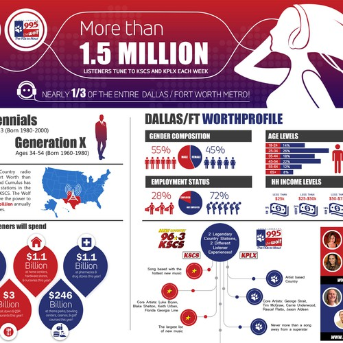 Radio Station Infographic for Sales