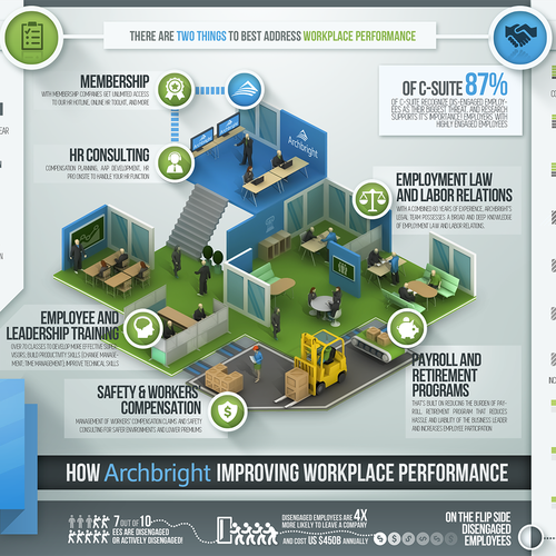 Archbright Workplace Performance Graphic