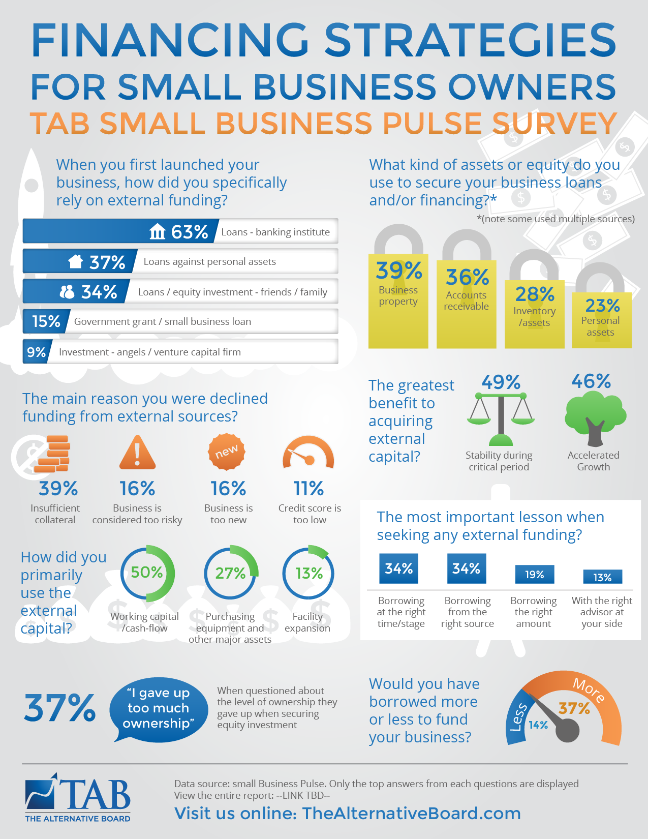 Infographic for business survey on funding