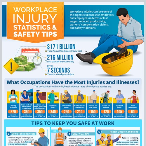 """Infographic """"Workplace injury statistics and safety tips"""""""