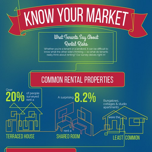 Create an engaging infographic on property renting for CIA Insurance!!