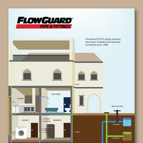 Infographic for FlowGuard