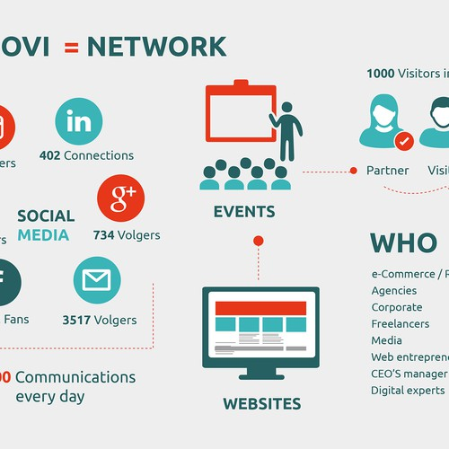Visualisation of the Bloovi network/ community