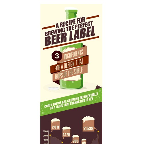 "Help 99designs create an infographic for ""BREWING THE PERFECT BEER LABEL"""