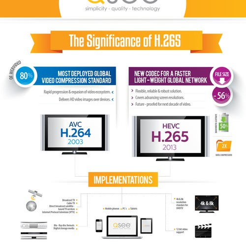 Infographic for H.265