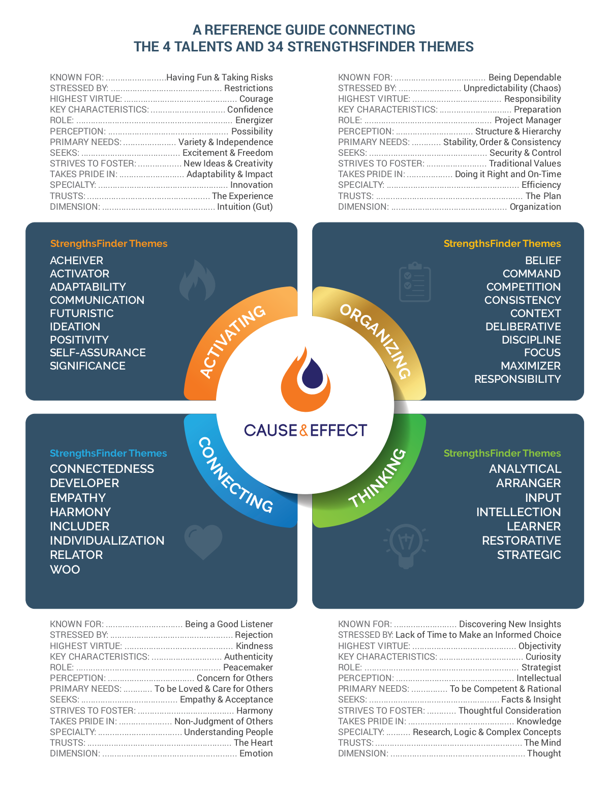 Cause & Effect: Four Energies & Strengths Finder One-Pager