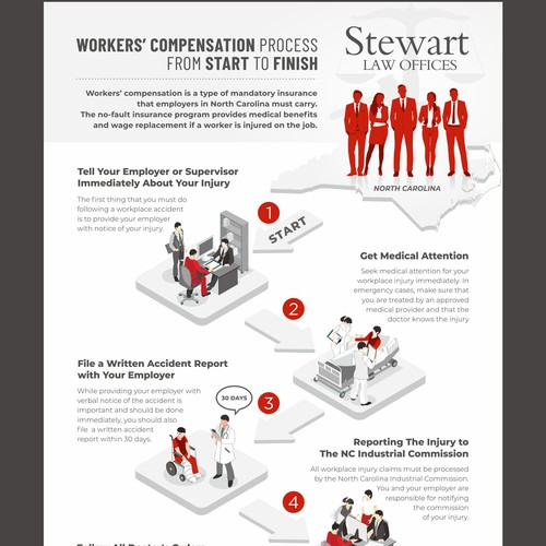 infographic process 'From Start to Finish'
