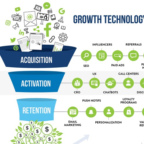 Growth Technology Landscape Funnel