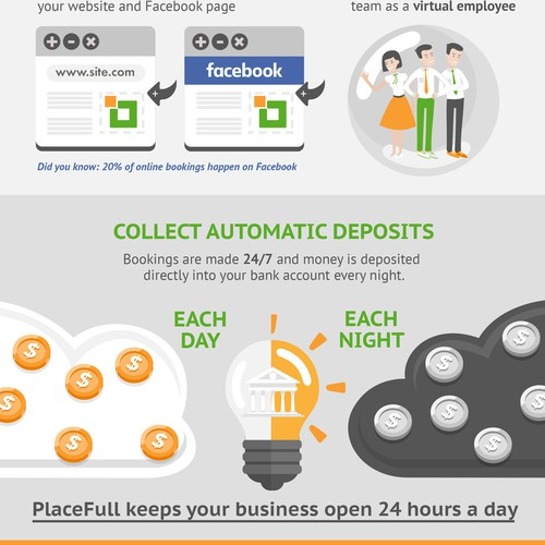 PlaceFull infographic