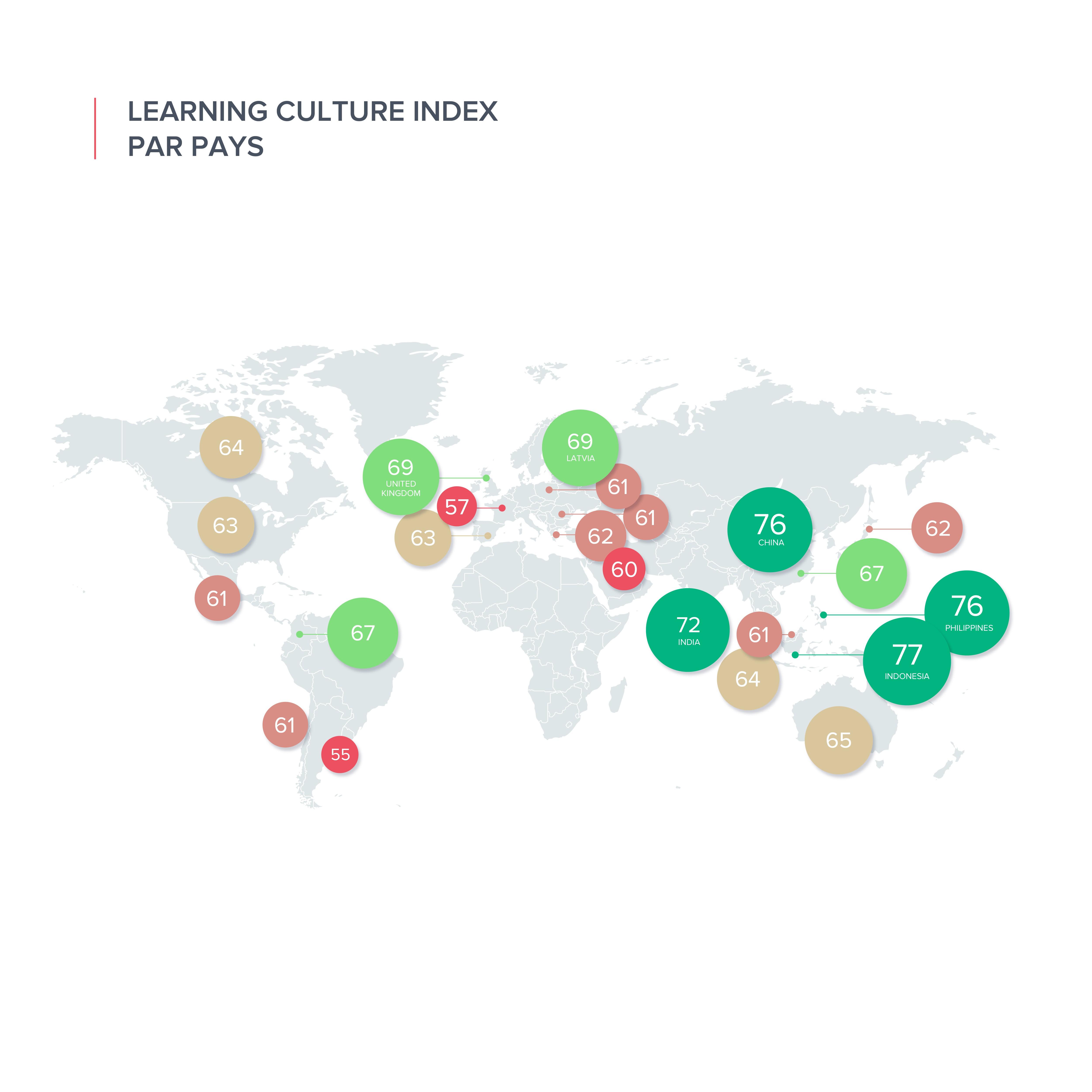 Design nfographie de l'outil d'étude RH : Learning Culture Index
