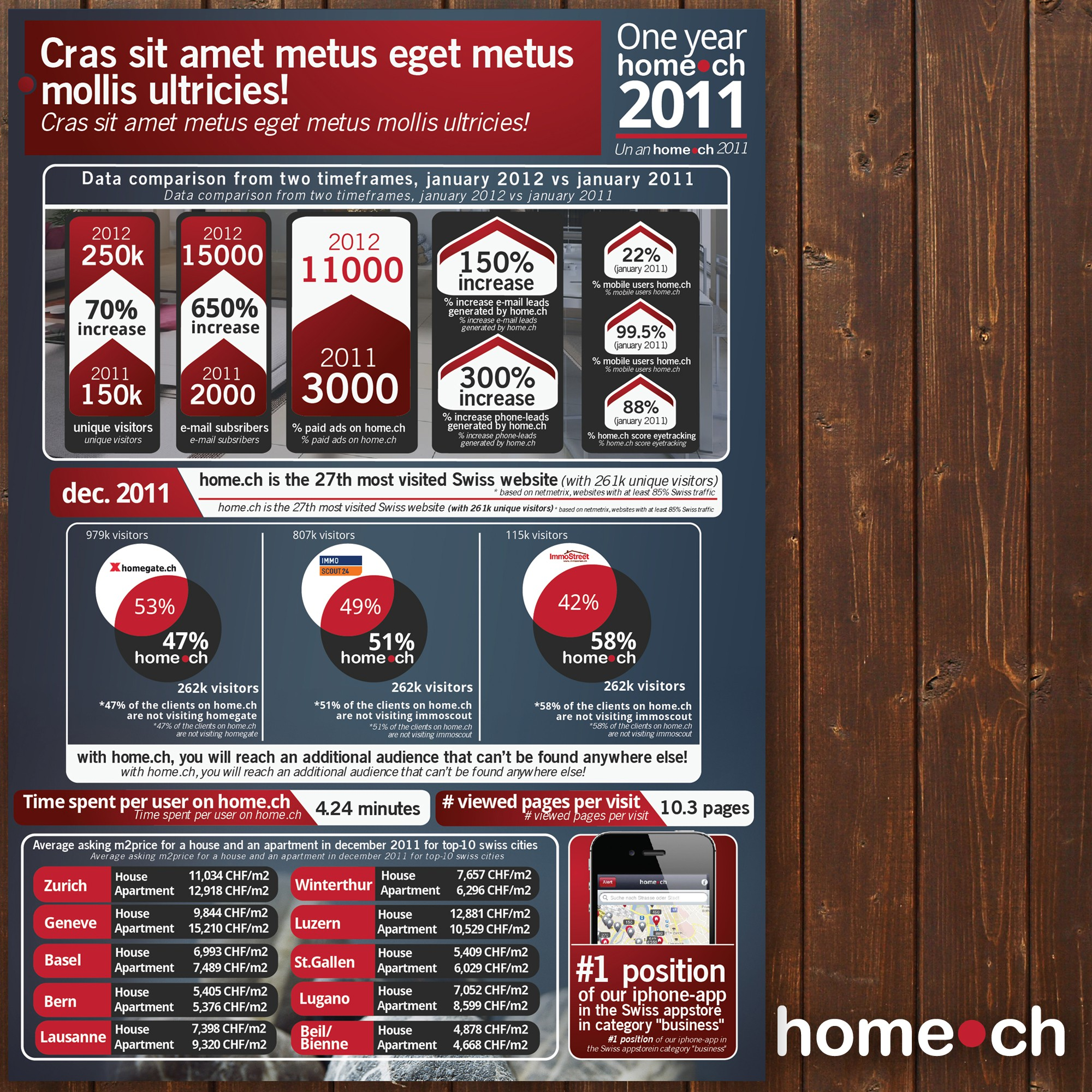 Create the next design for Infographic for 1 year home.ch