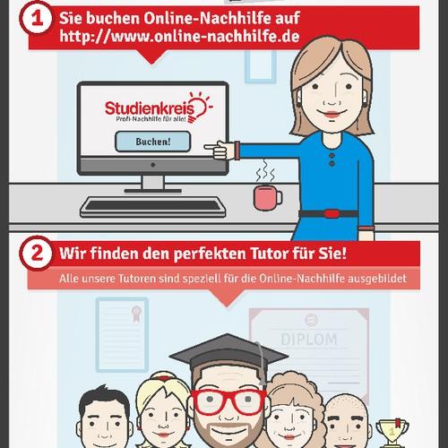 Infographic for Studienkreis GmbH