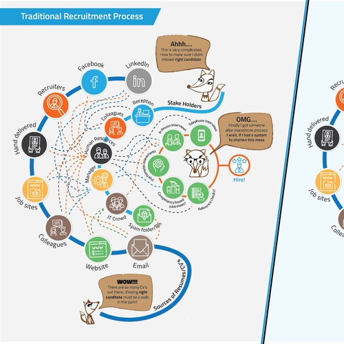 Info-graphics for recruitment company