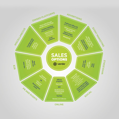 Infographic for Sales Options