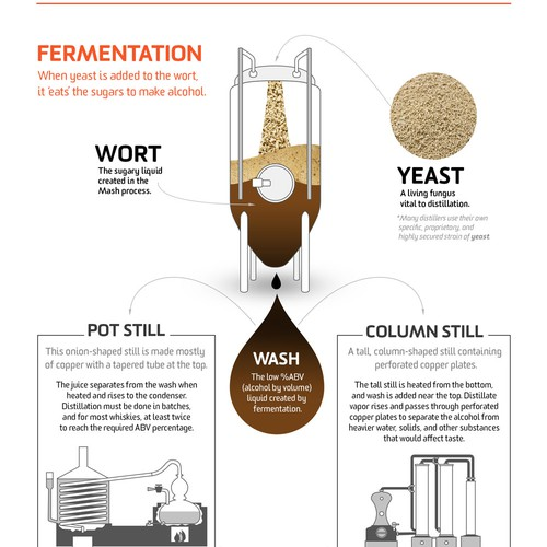 Redesign of a whisky making infographic