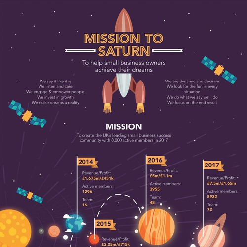 Mission to Saturn Infographic