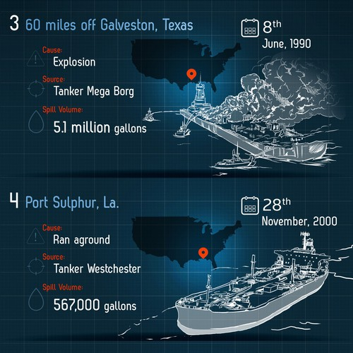 Offshore Oil Disasters