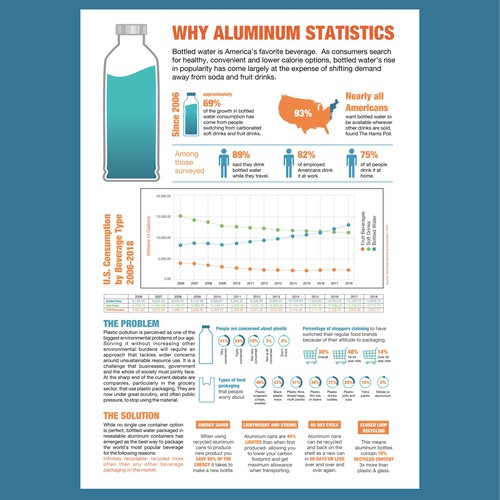 "Infographic ""Why Aluminum"""