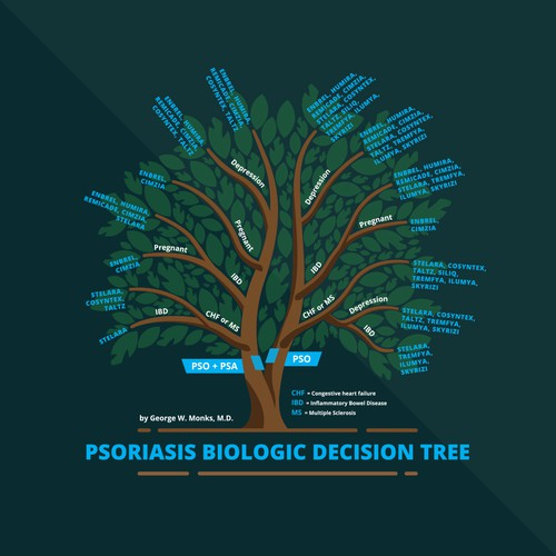 Decision Tree Infographic