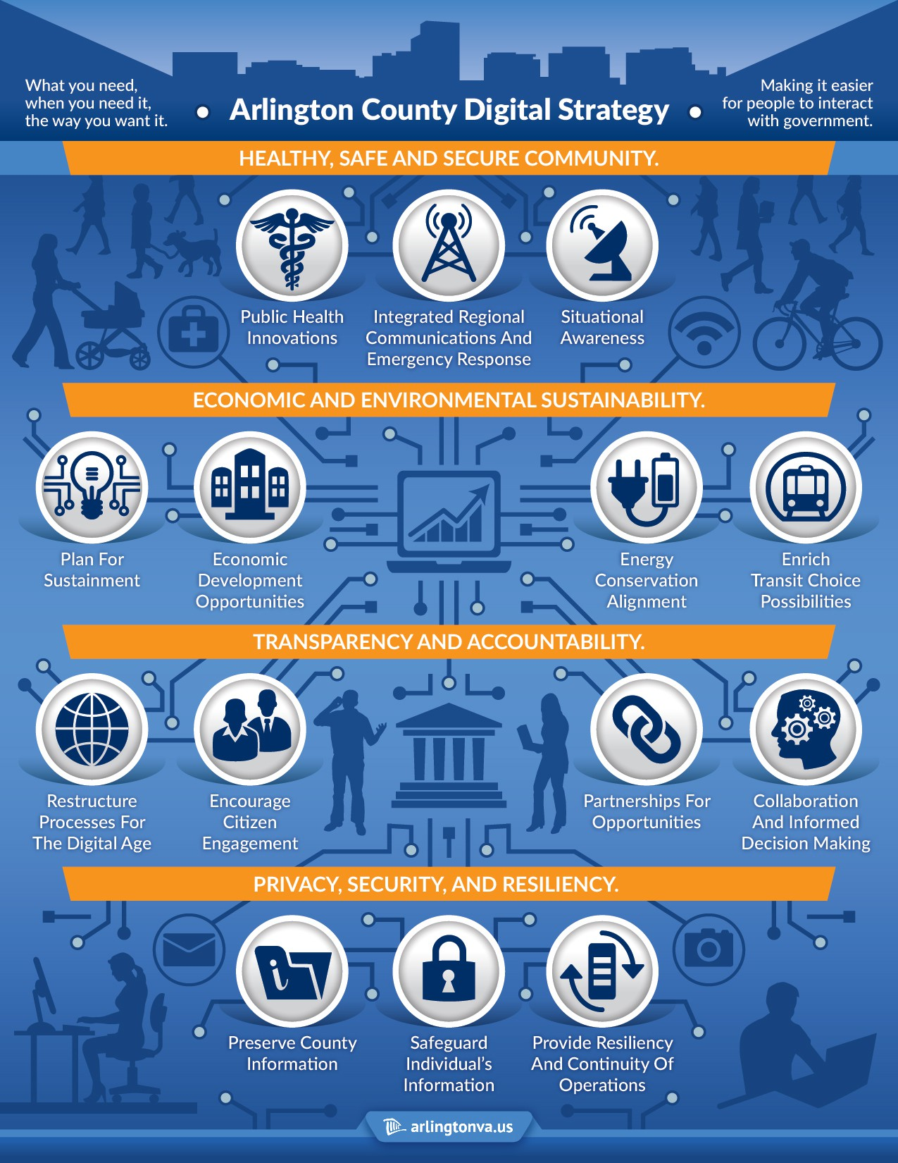 Create a infographic representing the digital strategy of a forward thinking local government.