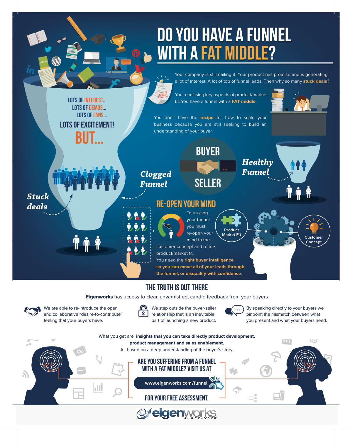 Funnel with a Fat Middle Infographic