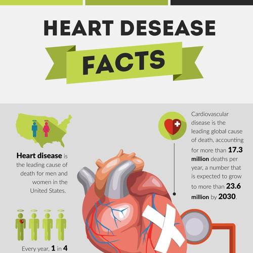 Heart Desease Facts