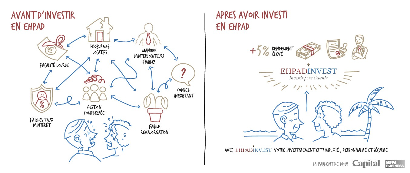 ILLUSTRATION pour la société EHPAD INVEST