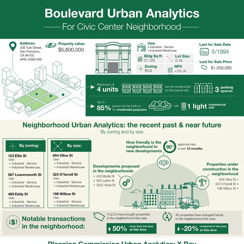 Boulevard Urban Analytics