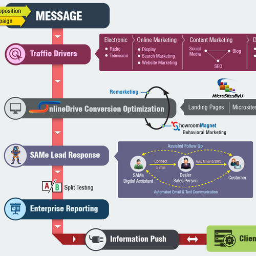 How Marketing Works Infographic
