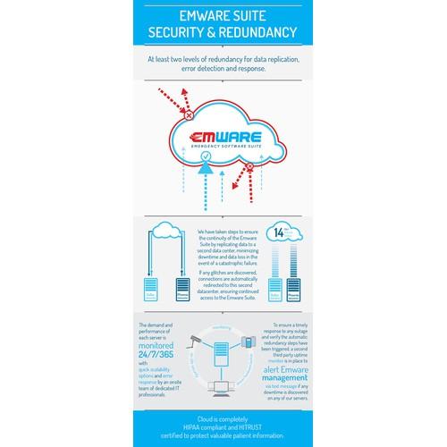 Cloud redundancy illustration for our SaaS app!!!