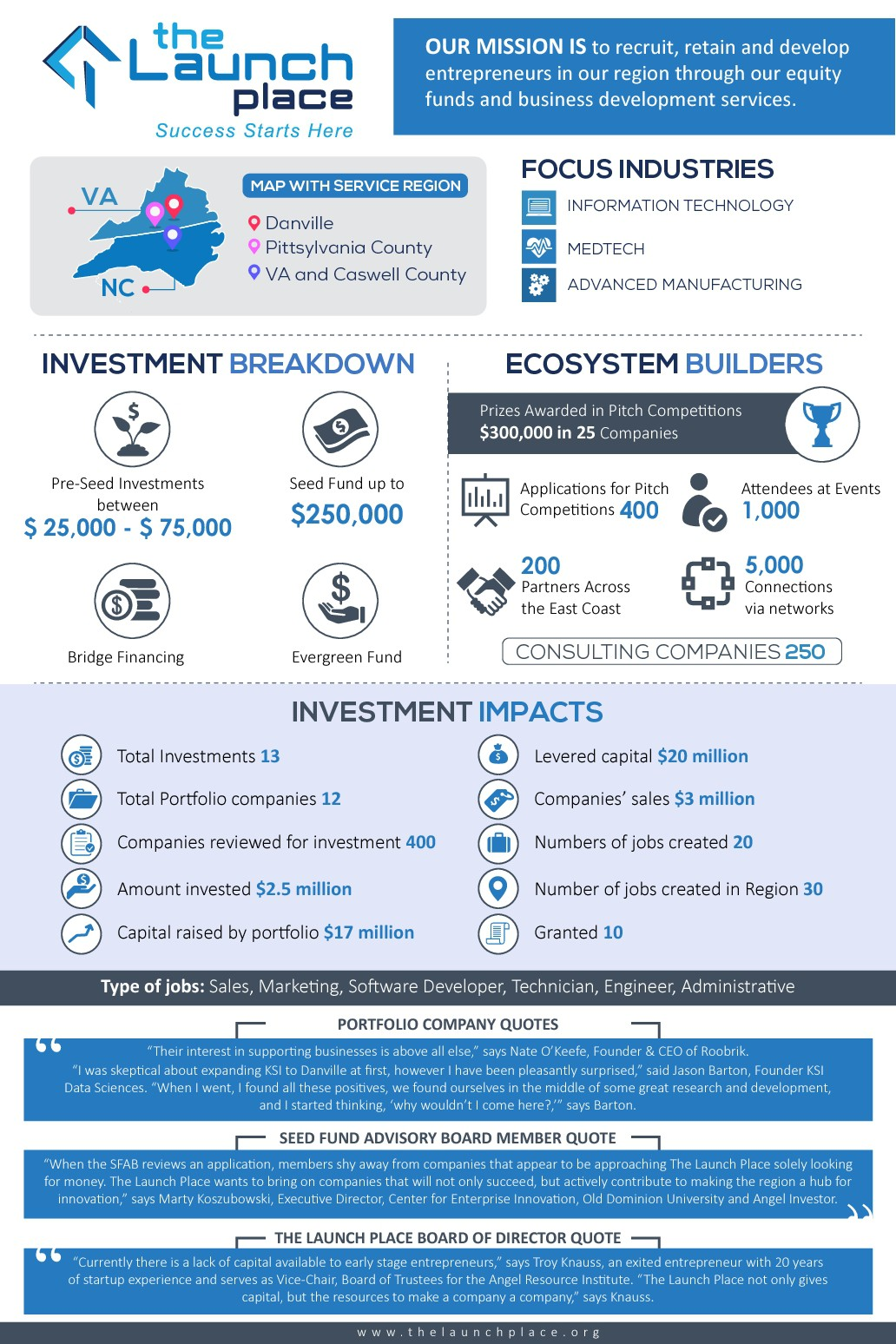 Create infograph for investment organization