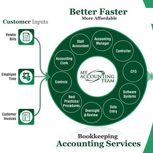 Infographic that clearly shows how outsourced accounting services are the wave of the future