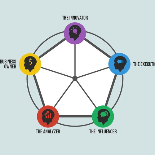Five Archetypes of Product Leaders