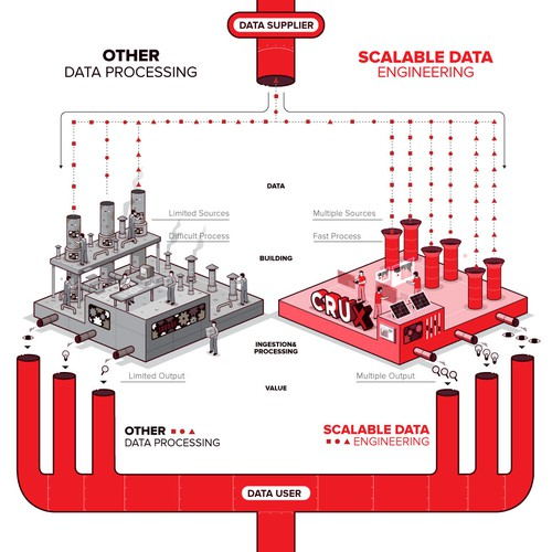 infographic about other data processing vs scalable data engineering