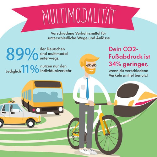 Infographic for drivy.com