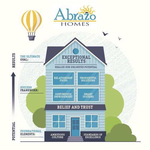 Abrazo Homes Illustration