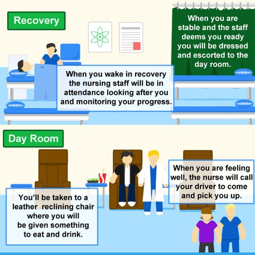 Patient Stay Cycle in a Day Surgery