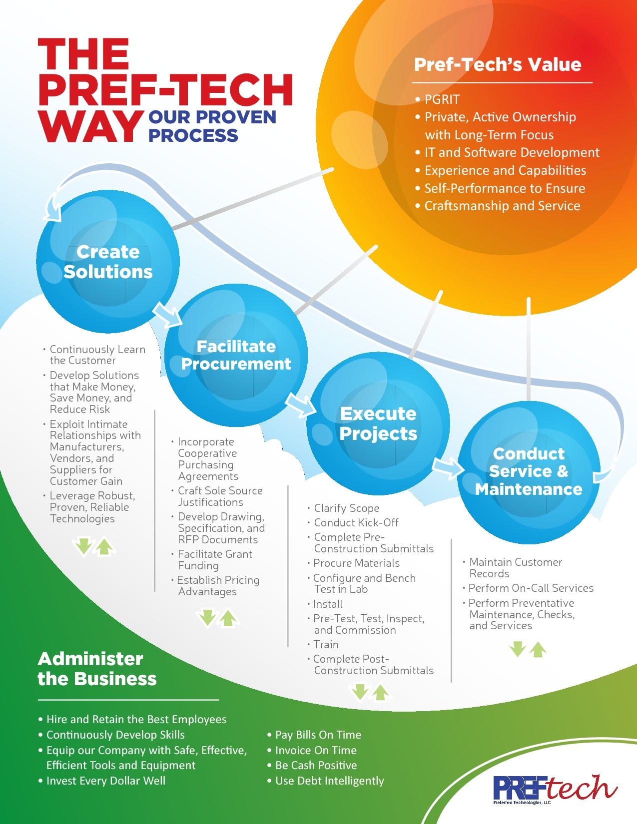 Create the Pref-Tech Proven Process Poster