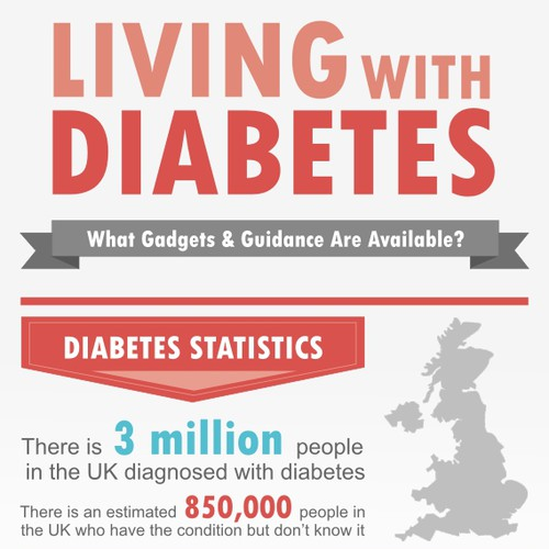 Create the next infographic for HJ Hall - Living With Diabetes – What Gadgets & Guidance Are Available?