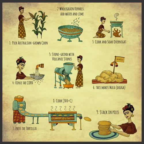 Illustrations for Corn Tortilla Making Process