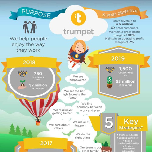 Trumpet Mission infographic