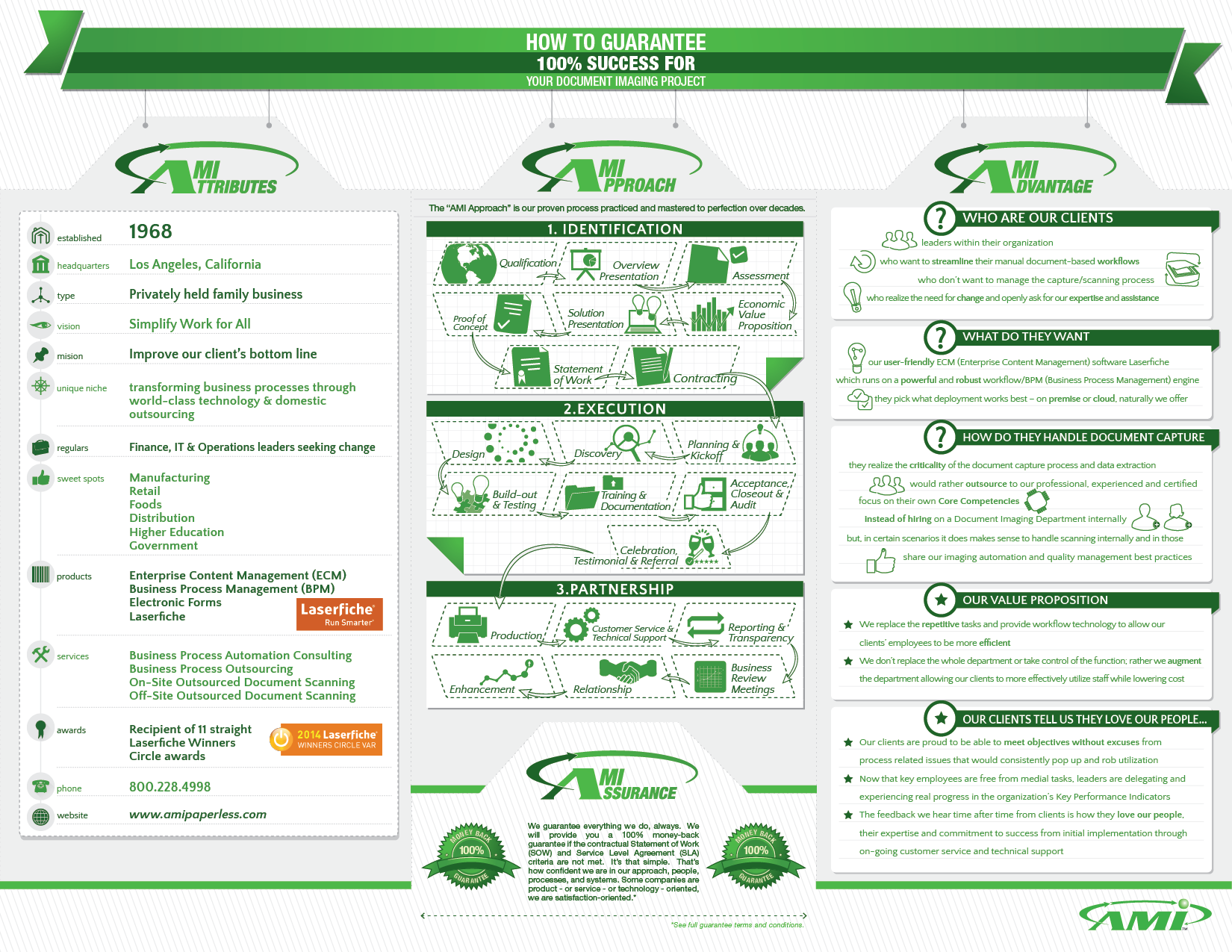 Fun Infographic for a Green Paperless B2B co to illustrate our Proven Process and Differentiators