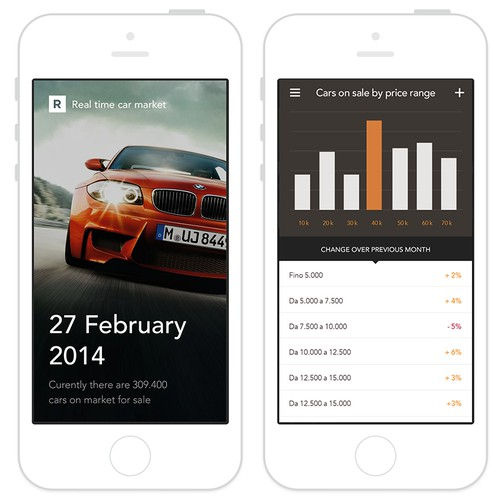 Automotive Market Analytics in real-time