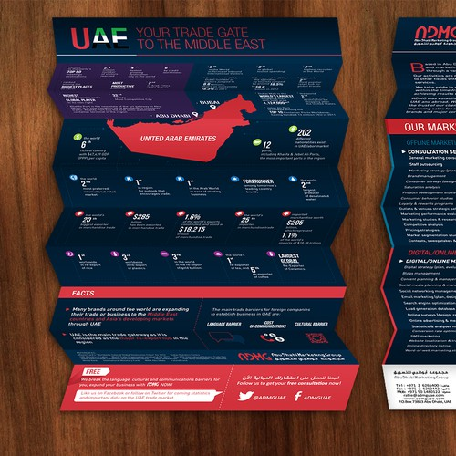 Infographic for Abu Dhabi Marketing Group