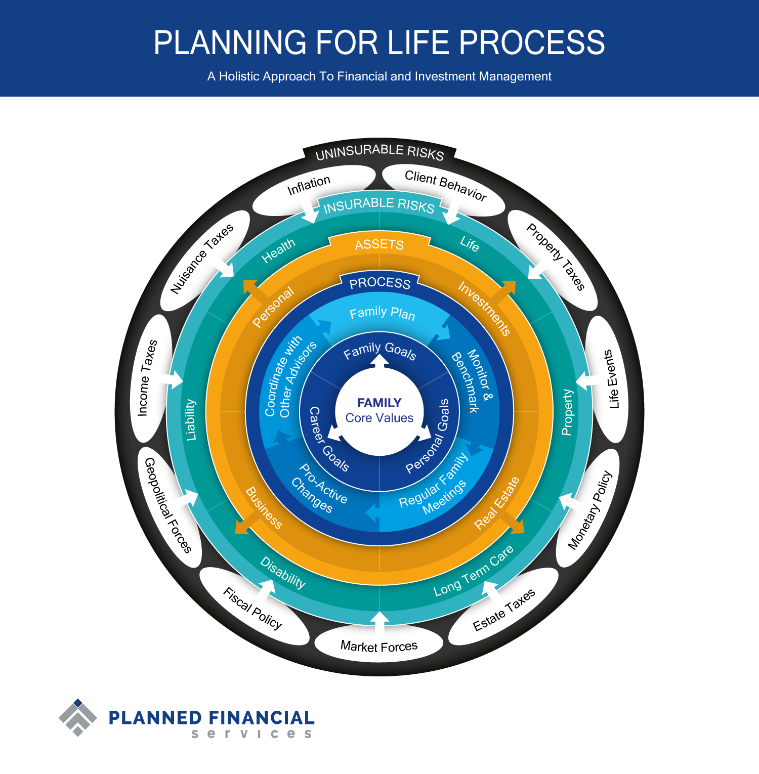 Create awesome infographics for Planned Financial Services!