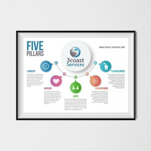 Poster Design 3coast Services